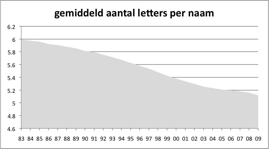 gemiddeld aantal letters per voornaam