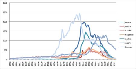 jaren zeventig en tachtig voornamen populariteit