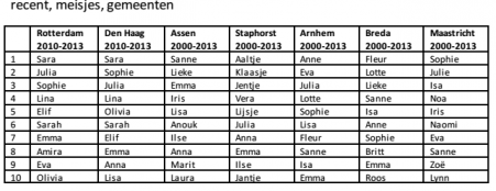 nederlandse meisjesnamen
