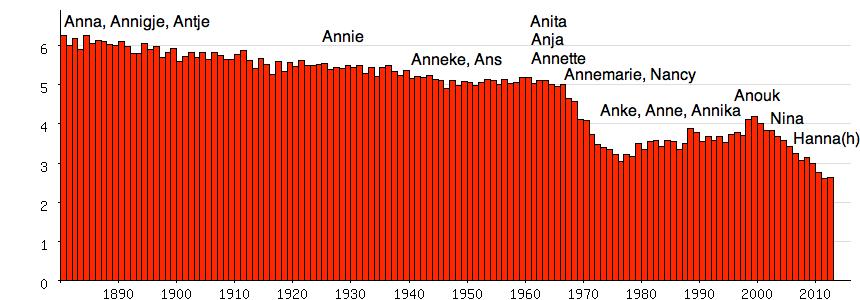 Anna populariteit meisjesnaam