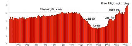 Populariteit van Elisabeth en daarvan afgeleide voornamen als officiële eerste naam