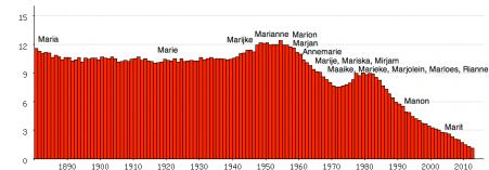 Populariteit van Maria en daarvan afgeleide voornamen als officiële eerste naam