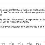 Populariteit voornaam Dylan